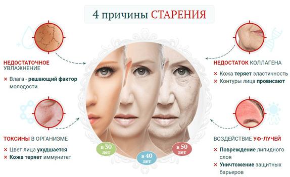 Причины старения кожи лица. Как замедлить процесс старения кожи +7(495)  585-636-8